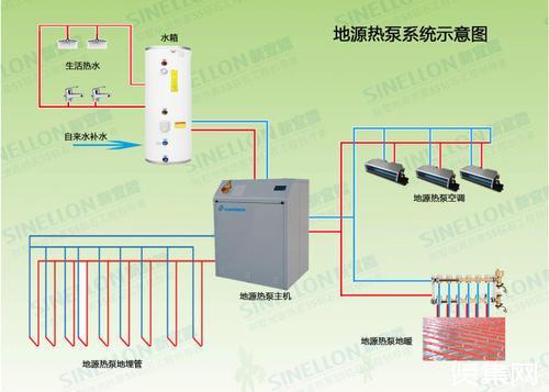 北京市开建三大地源热泵项目 36万平方米建筑将绿色供暖