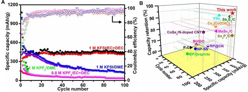 电解液化学调控非晶红磷储钾性能!