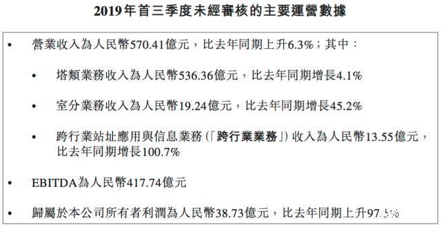 中国铁塔发布2019年前三季度运营数据:营收570.41亿元,利润38.73亿元