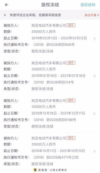 知豆汽车2019年现状:市值蒸发近80亿元,100%股权拍卖价格仅为1.97亿元