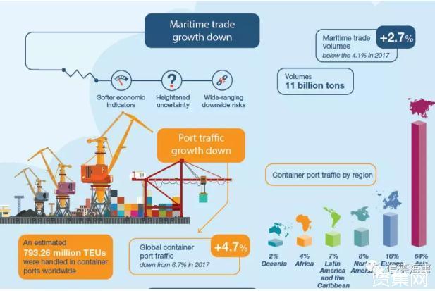 《2019全球海运发展评述报告》:全球2018年拆船数量与航运船数量