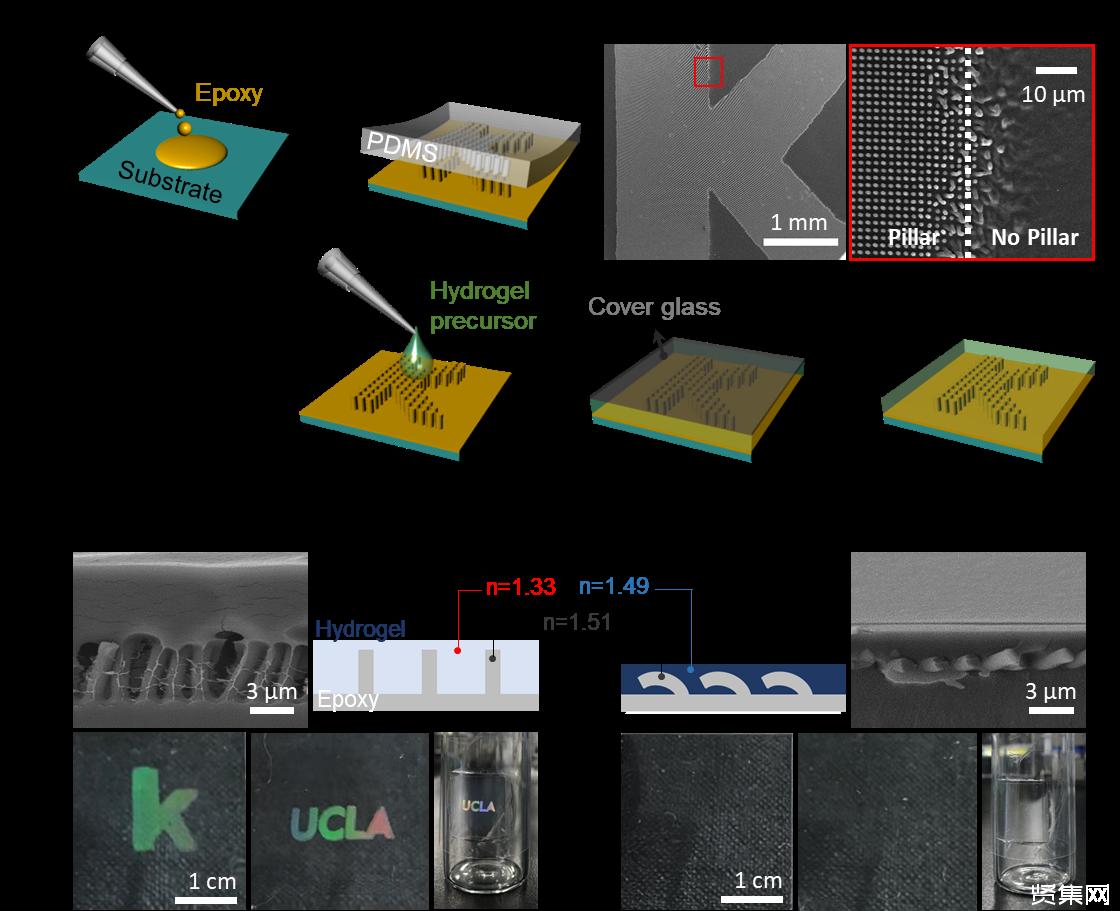 加州大学洛杉矶分校贺曦敏团队制备出可重复启停结构色的复合材料