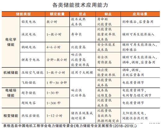 《电力储能专业发展报告(2018-2019)》解读储能技术类型及应用场景