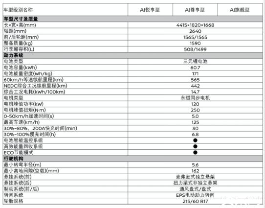 东风启辰T60EV上市:13.88万起售,终身三电系统质保