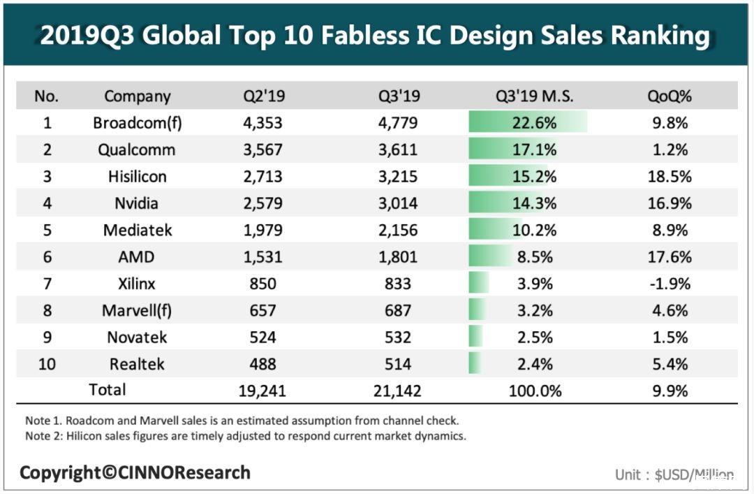 ?2019年Q3全球半導體市場重回正常水平:晶圓代工環比增長15%
