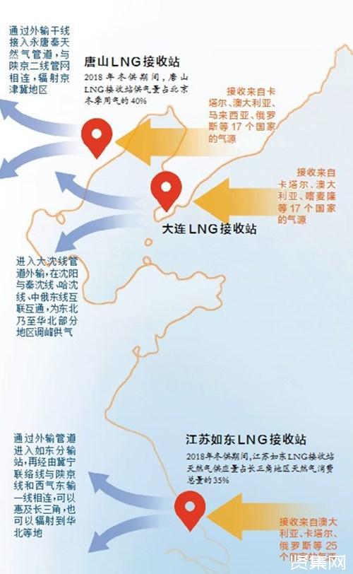 LNG接收站建设现投资热潮,探究LNG接收站的枢纽作用