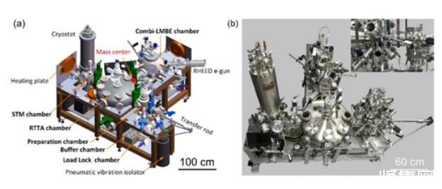 高通量连续组分外延薄膜制备及原位局域电子态表征系统研制成功