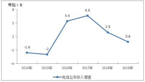 《2019年通信业统计公报》发布:2019年电信业务收入1.31万亿元