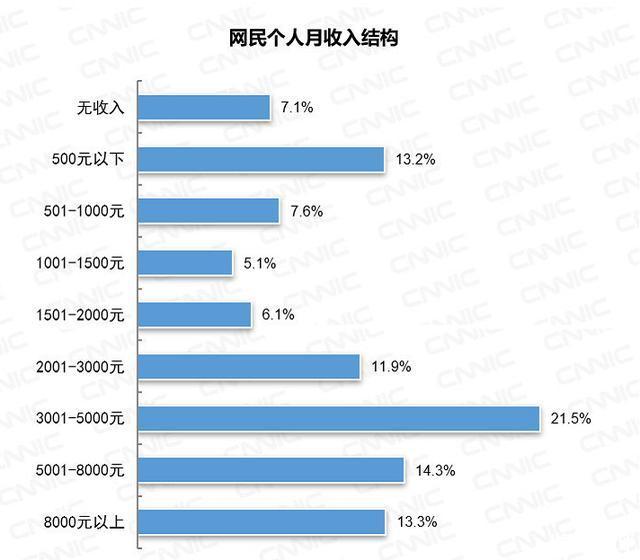 全国6.5亿网民月收入不足5000元,占比72.4%,你月收入多少?