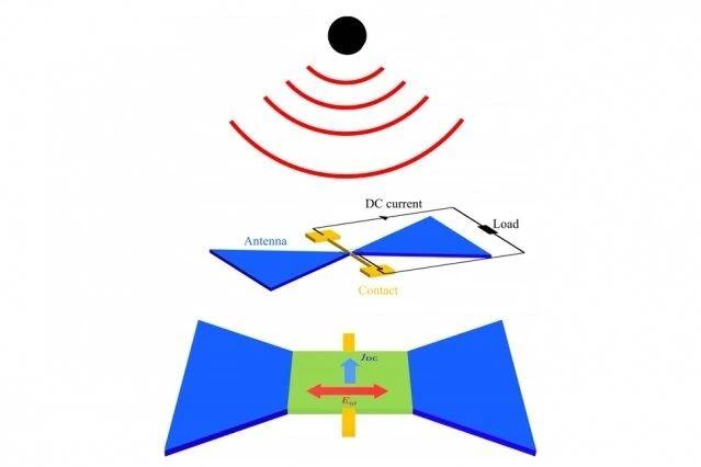 太赫兹波可以给手机充电?被动方式收集和转换环境能量