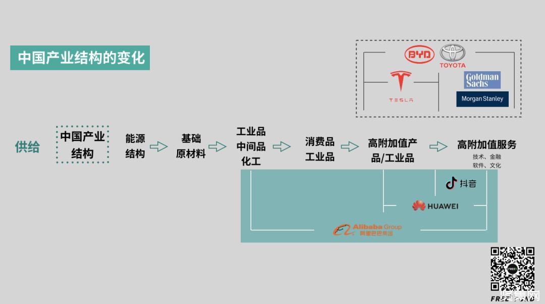 中国产业链的变化与机会,制造业是怎么发展起来的?