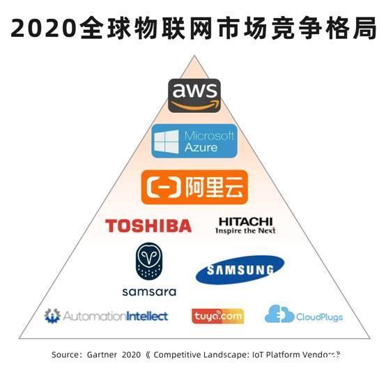 Gartner发布2020全球物联网平台竞争格局报告:阿里云表现强劲