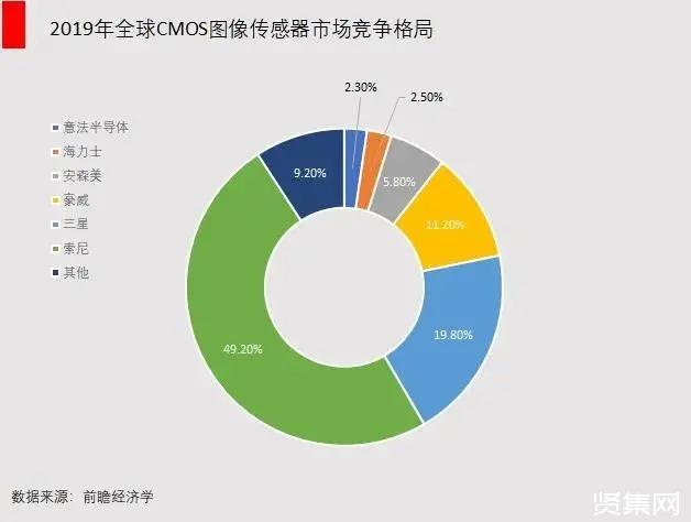 三条千亿美金级别的半导体赛道,中国大陆产业升级需要拿下哪个?