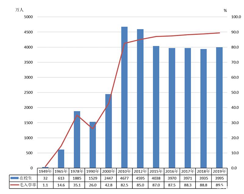 全国高等教育毛入学率51.6%,在学研究生286.37万人
