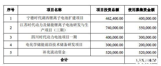 宁德时代调整募资方案:变更为不超197亿元,用于锂电池项目等