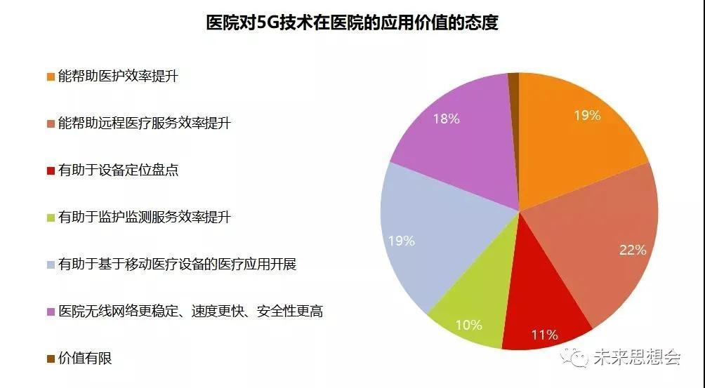 移动建设35%的医院5G网络,48%医院选5G+专线