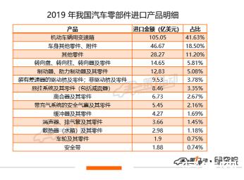 """中国内汽车供应链仍存""""断供""""危机,自主创新是出路"""