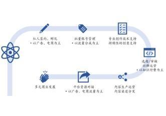 MCN是怎么赚钱的?MCN发展历程、业态类型及市场规模