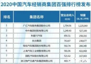 2020年中国汽车经销商集团百强榜公布:广汇汽车摘得桂冠