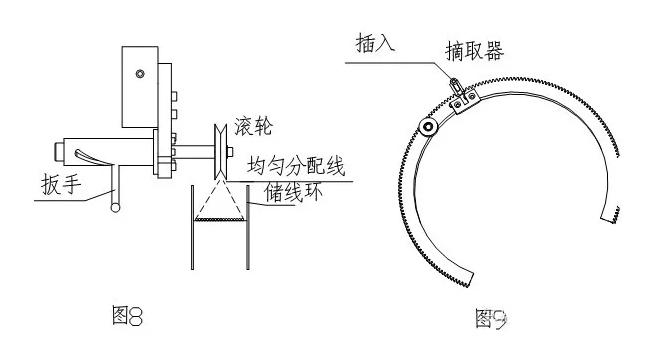 环形变压器绕线机原理、绕线步骤