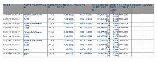 马化腾合计卖出腾讯964.78万股,今年已累计套现约60亿港元