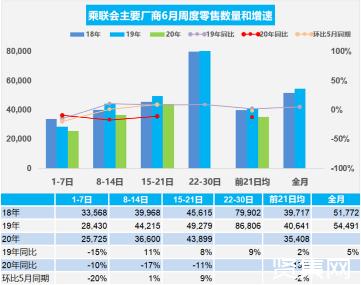 2020年6月第三周乘用车日均零售4.39万辆,同比增速下降11%