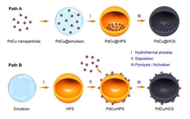 揭示纳米反应器在液相加氢反应中的空间限域效应