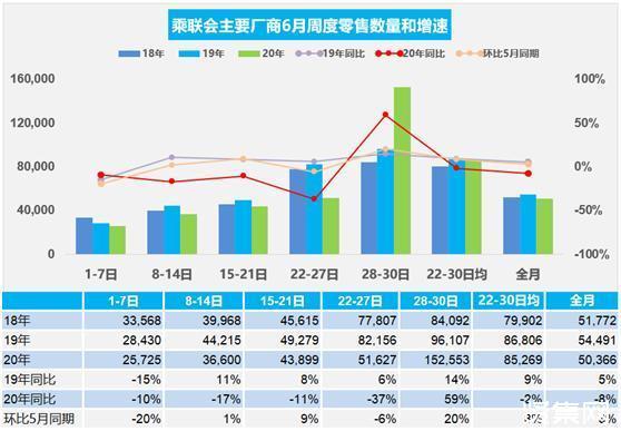 2020年上半年中国汽车市场实施召回事件93次,共召回319万辆