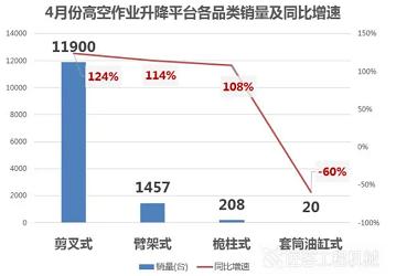 《【天富娱乐怎么代理】5月工程机械各机种销量有所增长,唯有摊铺机呈现负增长》