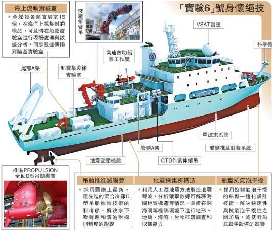 《【天富代理官网】海洋科考又添利器 实验6号填补中型地球物理综合科学考察船空白》