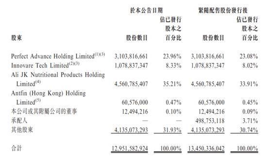 阿里健康首次筹资100亿:折让8%配售5亿股 阿里系持股67.5%
