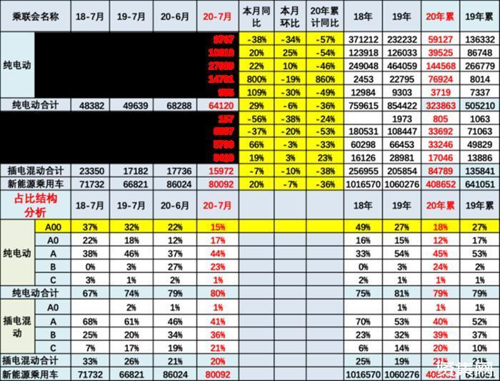 乘联会:7月新能源乘用车销量8.19万台,国产新势力份额走高