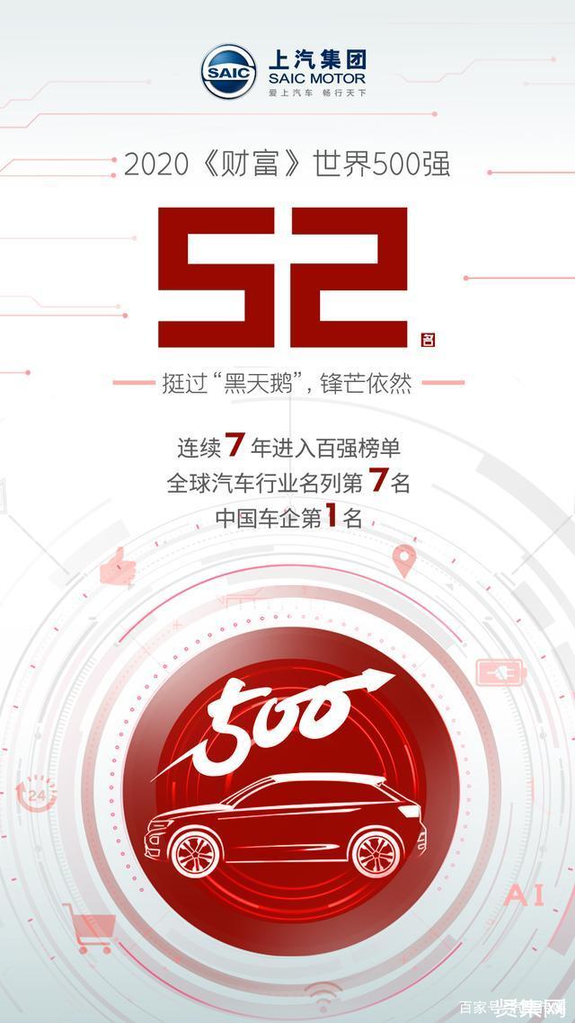 中国7家车企上榜世界500强!7家中国车企上榜
