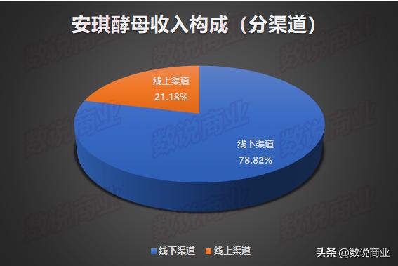 《【oe娱乐注册】安琪酵母2020上半年净赚超7亿,同比增长54.85%》