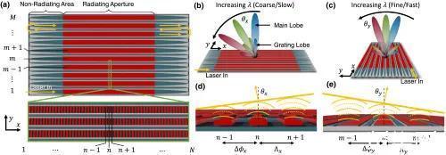 科学家开发具有蛇形光学相控阵的硅芯片,可实现激光雷达经济化生产!