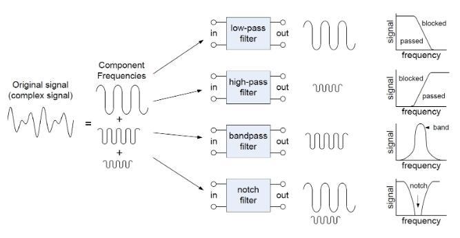 《【天富总代理】什么是滤波器?滤波器原理及其作用是什么?》