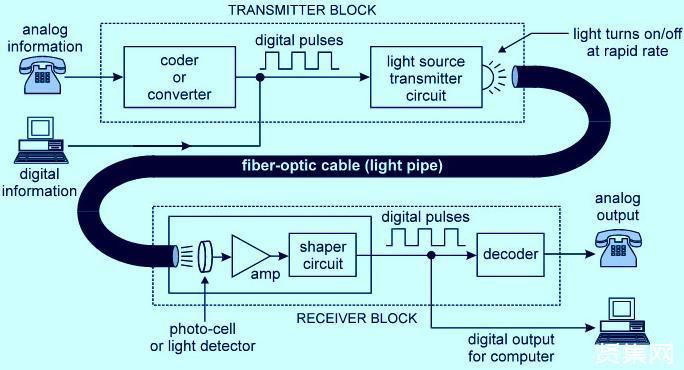 光纤通信是如何工作的?IT专业人员选择光纤的5个原因