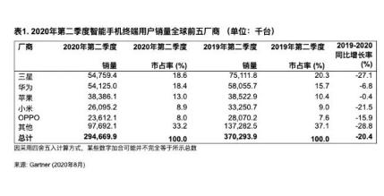 2020年第二季度全球智能手机销量达2.95亿台,华为第二