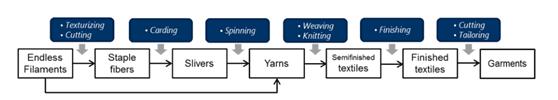 聚酯纺织品中微塑料纤维的起源:纺织品生产过程问题