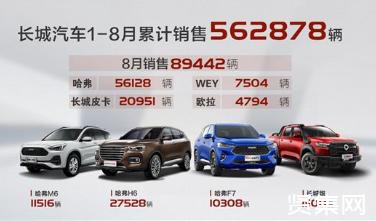 长城汽车2020年8月销量达89442辆,环比上涨14%