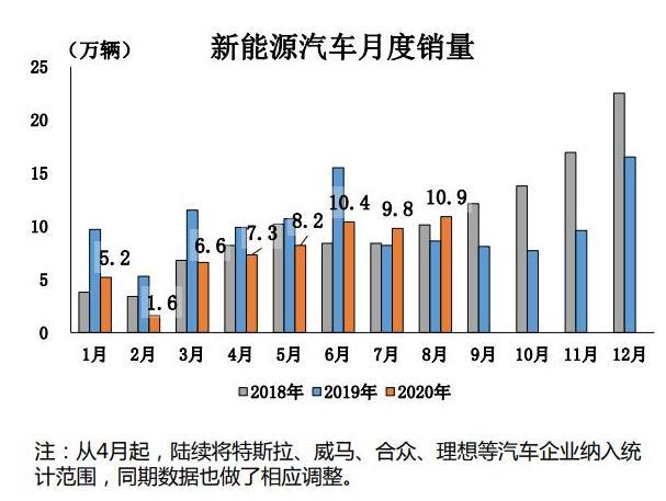 《【天富娱乐代理分红】8月汽车销量同比增长11.6% 新能源汽车创月度历史新高》