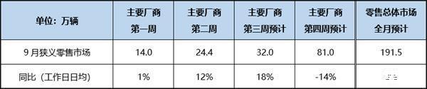 乘联会:2020年9月我国乘用车零售市场在191.5万辆左右,同比增长约8%