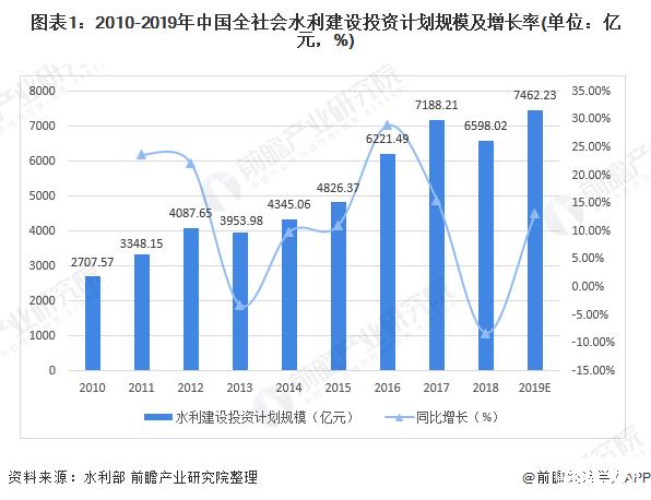 2019年水利建设完成投资7260亿元,同比增长9.96%!