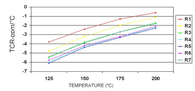 """为高温环境""""量身定做""""的电阻器,一起来盘点一下!"""