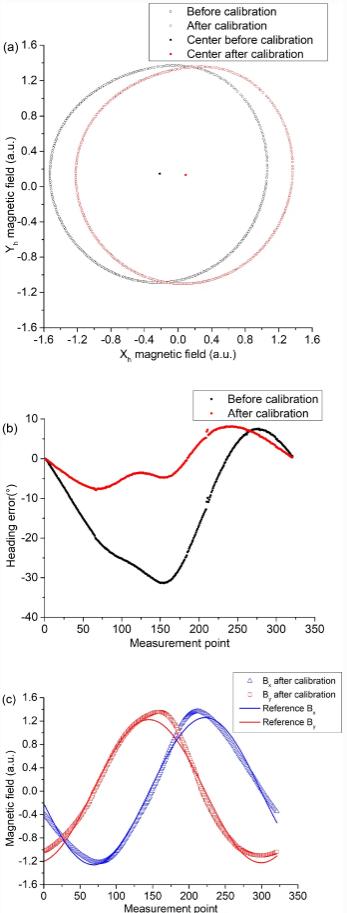 《【天富平台代理奖金】在磁场环境干扰下,利用旋转磁力计对移动机器人进行方向角估计》