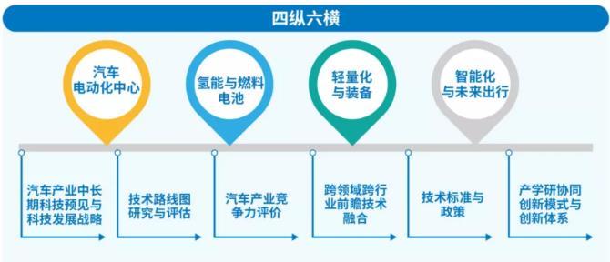 """国际汽车工程科技创新战略研究院揭牌!构建""""四纵六横""""业务布局"""