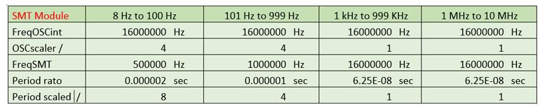 《【天富娱乐代理分红】使用Microchip 16F1619 微控制器可以更加精准地测量频率和周期!》