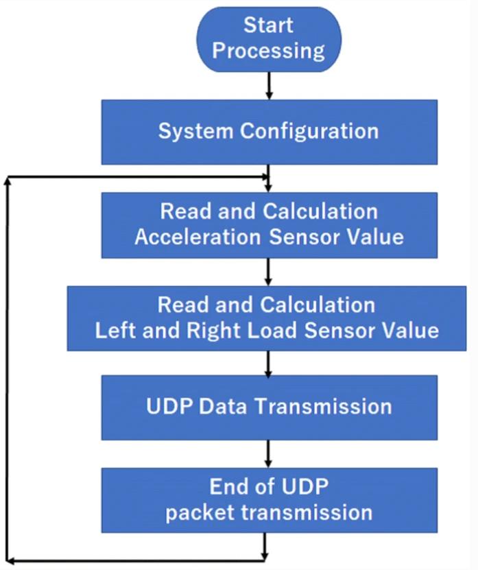 《【天富平台主管】探讨物联网建设的方法,以及其在滚动式站立行走器上的表现和评价》