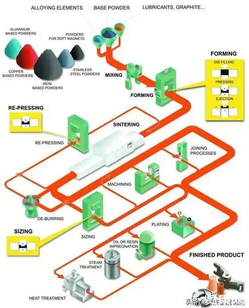 什么是粉末冶金,它的原理是什么