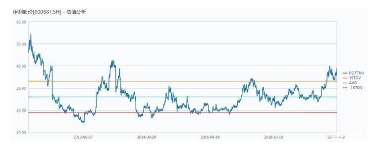 突发!伊利股票跌停,市值日蒸发268亿,A股为何突然跳水?